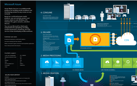 Azure Infographics And Visio Templates Technet Articles