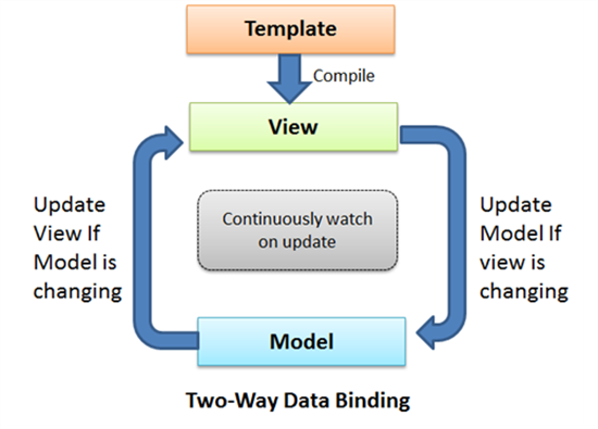 Getting Started CRUD Operation with AngularJS in MVC