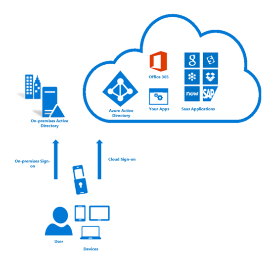 SharePoint Online - O365: Set up Multi-Factor Authentication