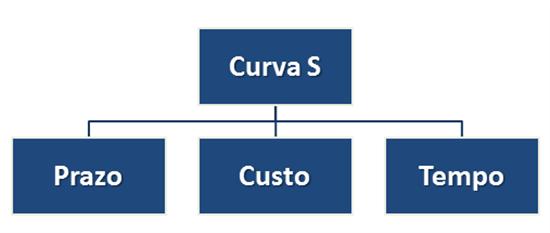 Curva s no microsoft project pt br technet articles united 2 gerar curva s automtica no ms project 2010 com apenas recursos nativos fandeluxe Image collections