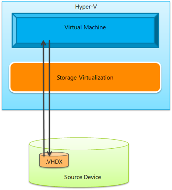 How Does A Storage Migration Of A Running Virtual Machine