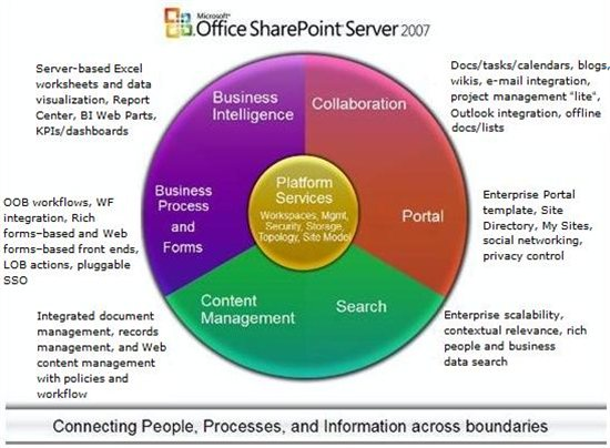 moss 2007 spwriter service