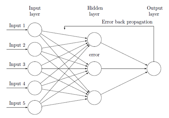 thesis of neural network with backpropagation This thesis deals mainly with the development of new learning algorithms and the study of the dynamics of neural networks we develop a method for training feedback.