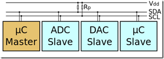 Net Micro Framework : let's use I2C bus ! - TechNet Articles