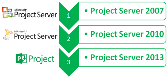 how to get microsoft project 2010 for free