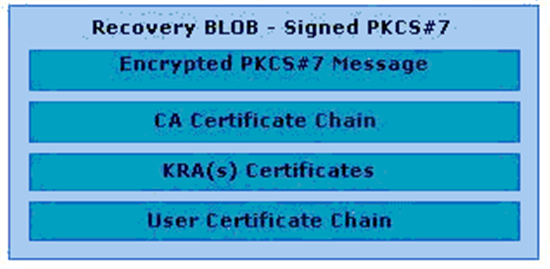 Active directory certificate services pki key archival and the recovery blob consists of wrapping the encrypted pkcs 7 in the database in another signed pkcs 7 to allow a number of certificates to be included in yadclub Image collections