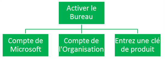 Project professional 2013 activer la version d 39 essai du - Activer office professional plus 2013 ...
