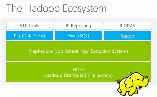 An overview of Hadoop Distributed File System, HCatalog, Hive and ...