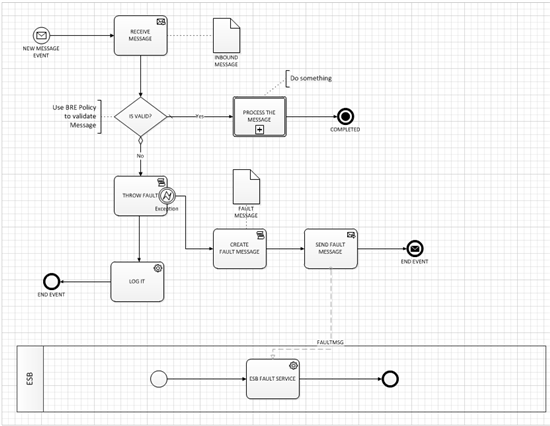 Using visio 2010 bpmn to design model and document biztalk bpmn and biztalk ccuart Images