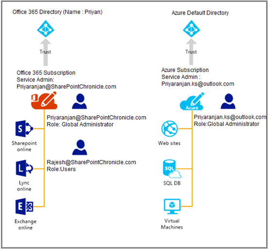 Azure AD Connect: Active Directory Synchronization with