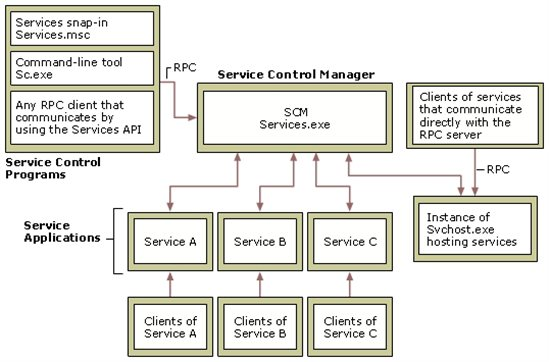 Windows System Services Fundamentals - TechNet Articles - United