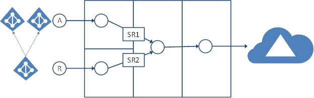 Figure 4: AADSync account-resource forest scenario. Synchronization rule SR1 for account forests would take precedence over resource forest rule SR2. (Image courtesy of Microsoft)