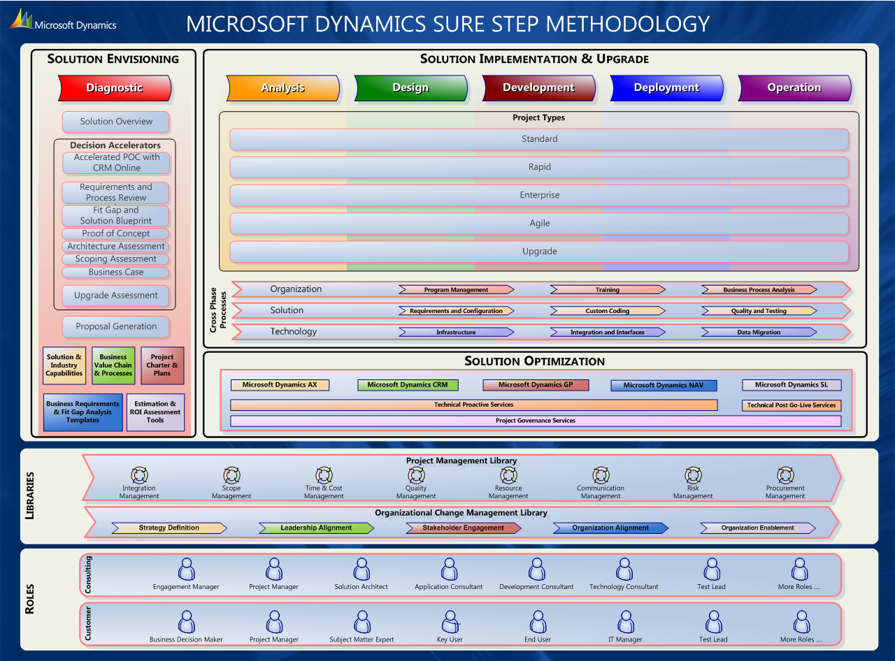 Microsoft Dynamics Sure Step Implementation Methodology