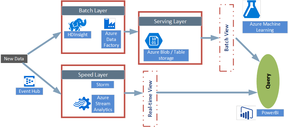 capability enablers from microsoft azure