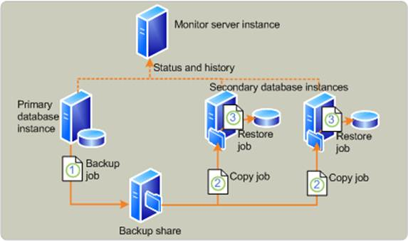 Disaster Recovery Guide For Active Directory Rights Management - Active directory disaster recovery plan template