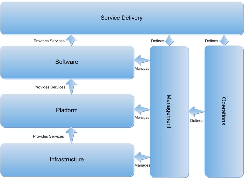Private Cloud Reference Model