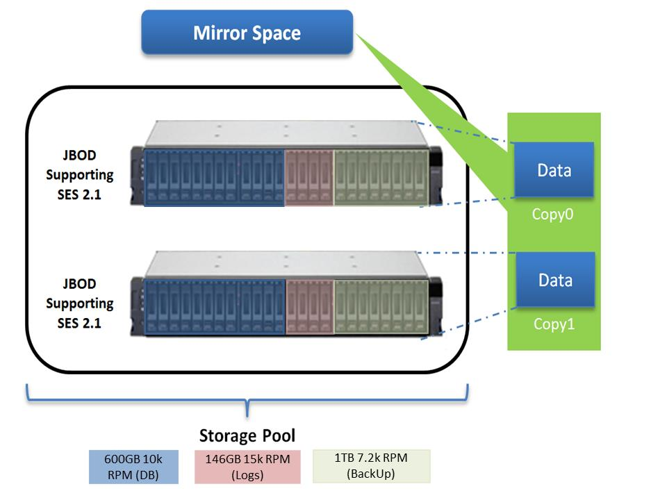 All 48 disks can be aggregated into a single storage pool  The active  database tables and indexes can be stored on two mirror spaces with 12  10 000 RPM. Storage Spaces   Designing for Performance   TechNet Articles
