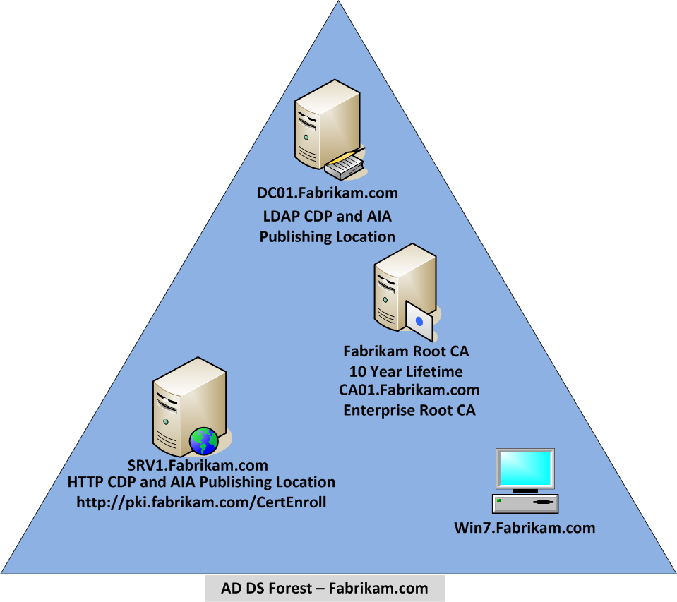 Adcs Step By Step Guide Single Tier Pki Hierarchy Deployment