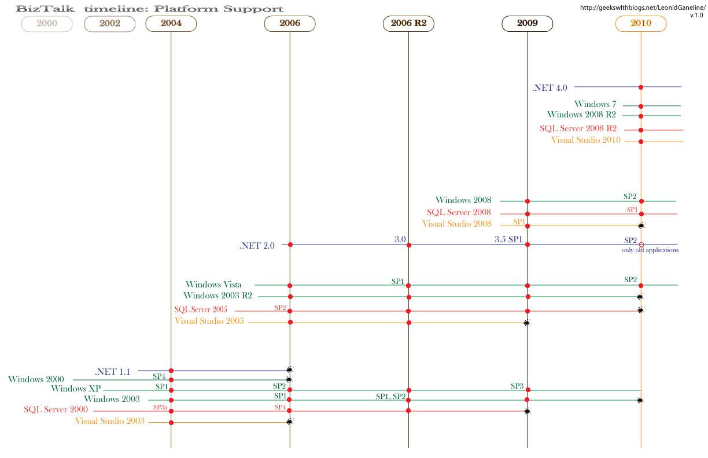 timeline of microsoft