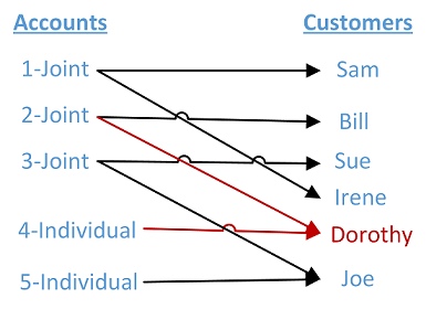 SQL Server Analysis Services: Many-to-many Dimension Example