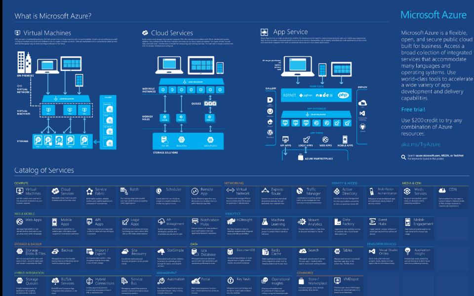 azure infographics