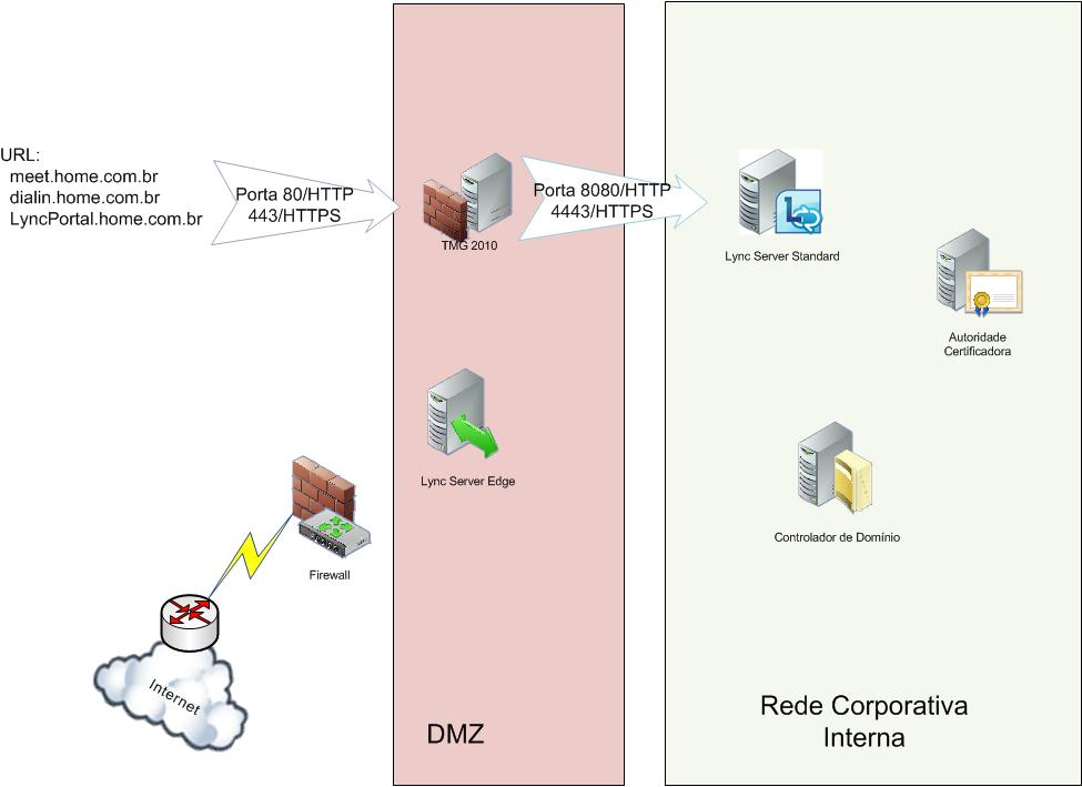 How To Configure Forefront Tmg 2010 As Reverse Proxy For Lync Server