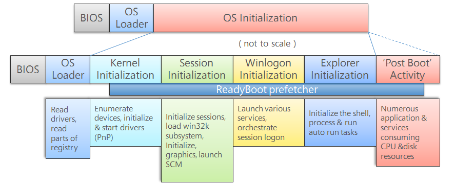 Windows 7 The Boot Process Explained Technet Articles United