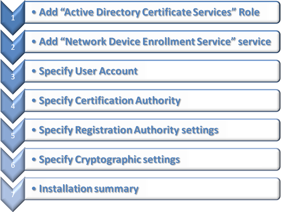 Active Directory Certificate Services Ad Cs Network Device