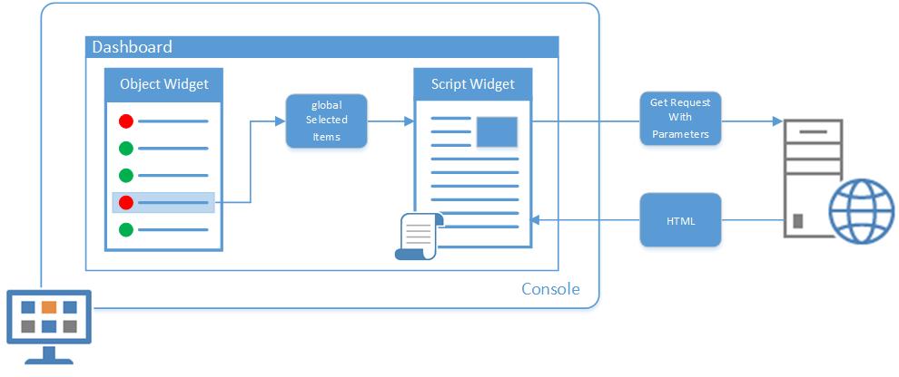 Operations Manager Dashboard Script Widgets - TechNet