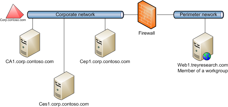 Certificate enrollment web services in active directory key based renewal yelopaper Images