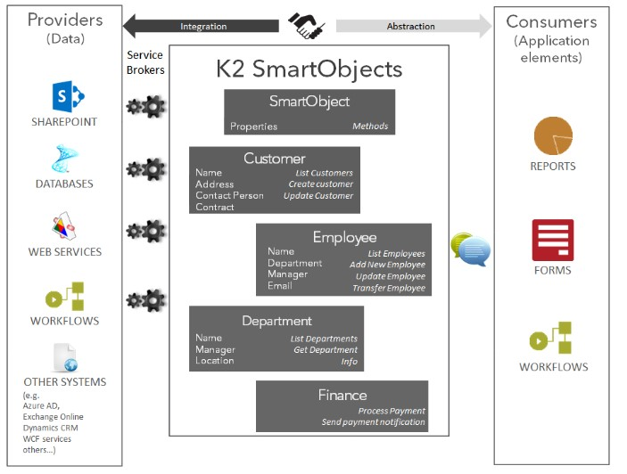 K2 for SharePoint - TechNet Articles - United States
