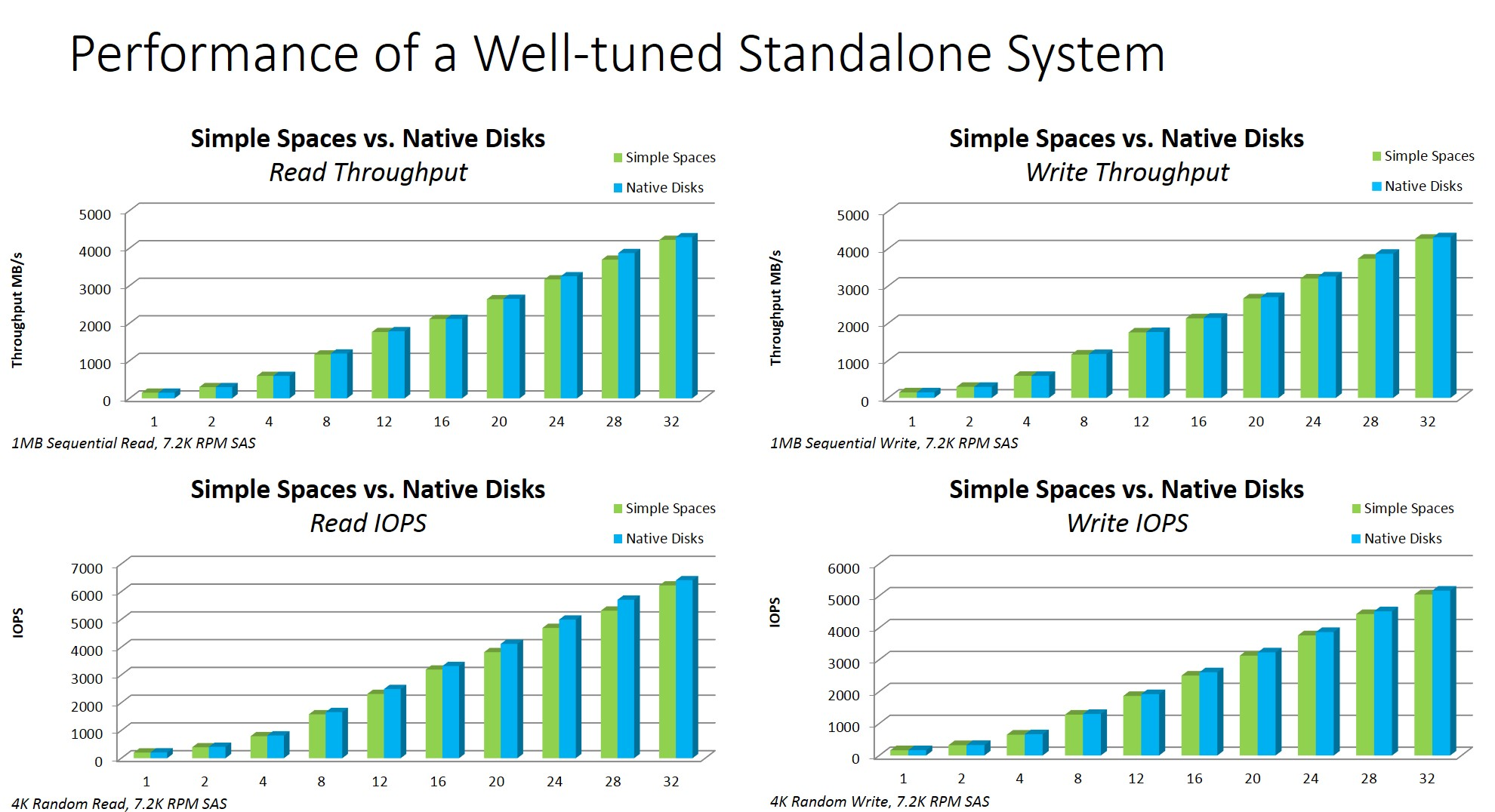 Storage Spaces - Designing for Performance - TechNet