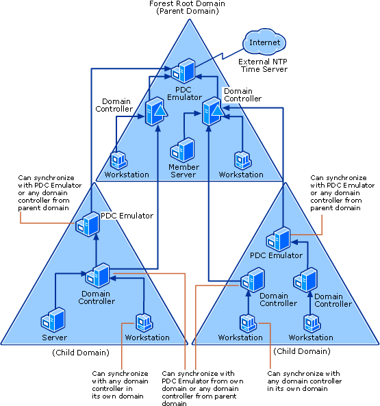 Time Synchronization in Active Directory Forests - TechNet ...