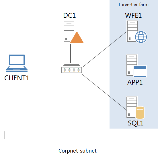 SharePoint Server 2013: Test Lab - TechNet Articles - United States ...