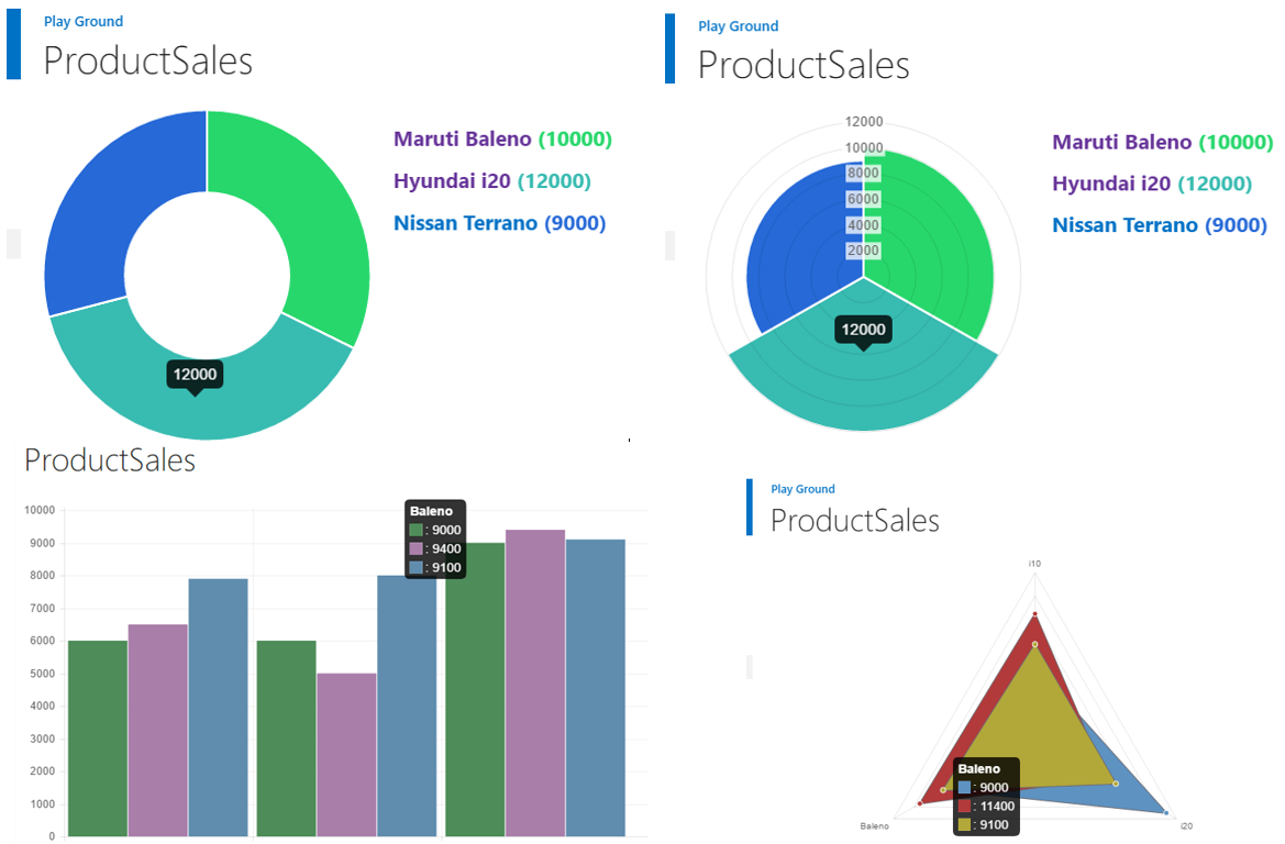 Modify SharePoint List View to Create Business Intelligence Charts