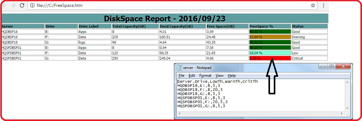 Windows: CSV and HTML Disk Space Report using PowerShell
