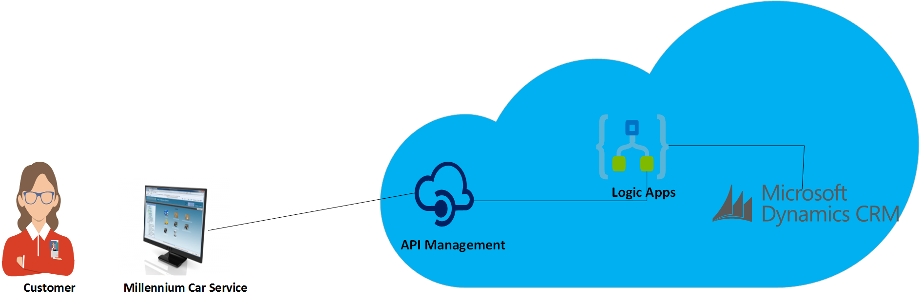 Secure Logic App endpoint with API Management - TechNet Articles