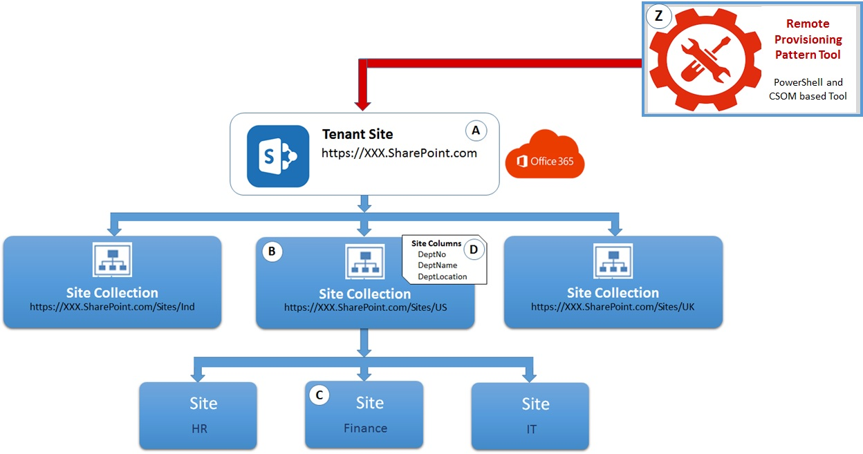 SharePoint Online: Create Site Columns at site collection