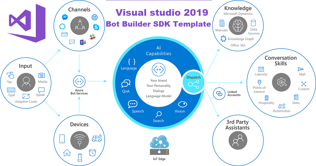 visual studio 2019 bot builder sdk template technet