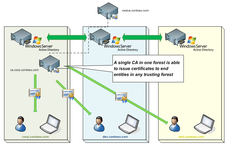 Certificate Enrollment Web Services In Active Directory Certificate