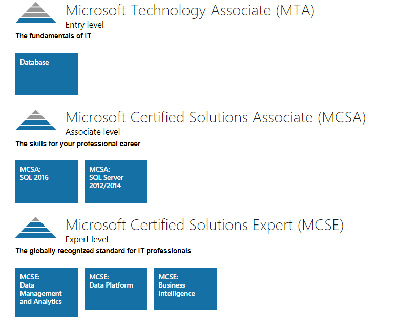 Microsoft Sql Server Specializations And Certifications Technet