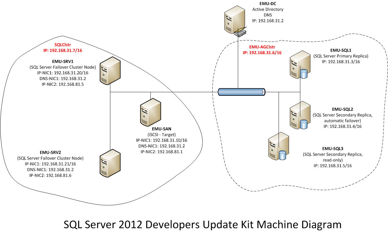 Sql join diagram image collections diagram design ideas how to build sql server 2012 alwayson hyper v virtual machines for table of contents pooptronica pooptronica Image collections