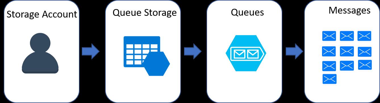 Azure Storage: Overview Of The Azure Storage Services (Part 2