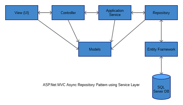 Asp mvc solution architecture project with async repository it re uses the entity models in various layers at the same time other view models for ui and business models can be introduced as when required for complex ccuart Image collections