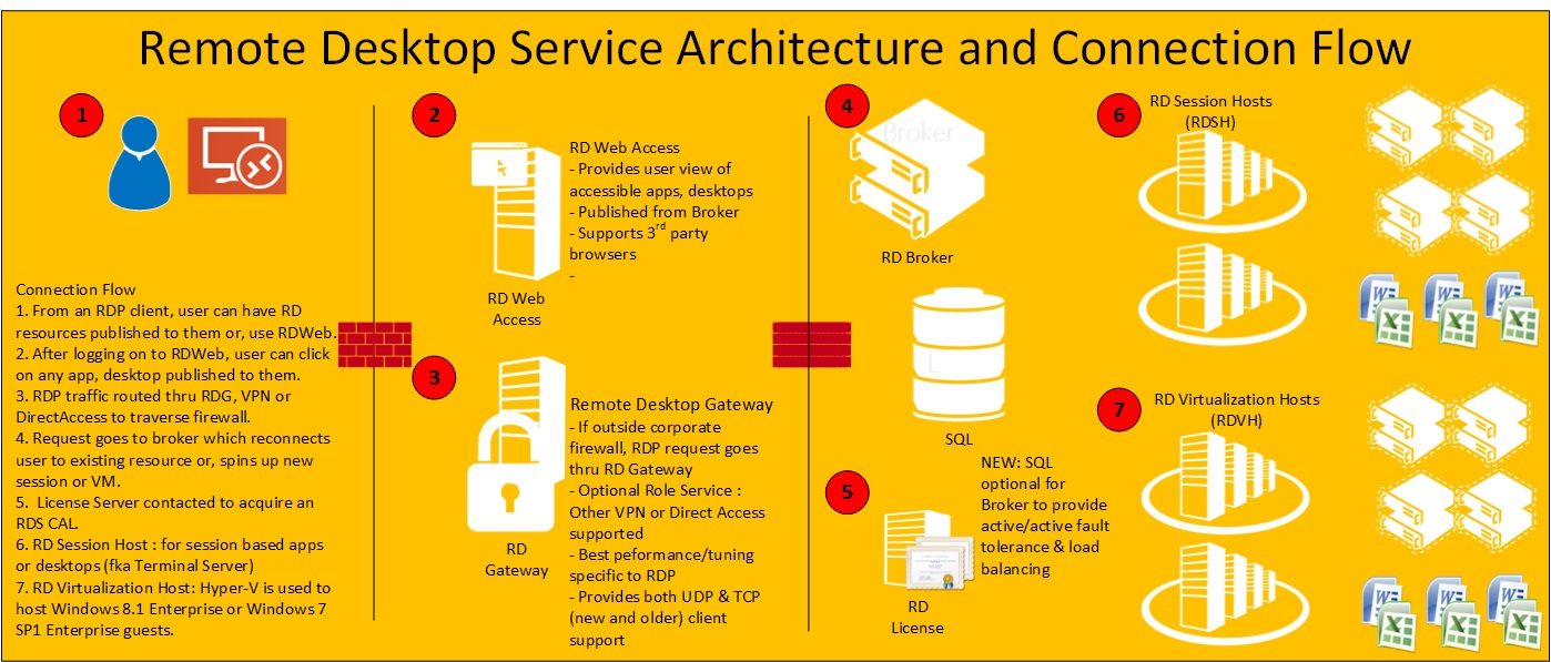 Overview of Remote Desktop Services in Windows Server 2008
