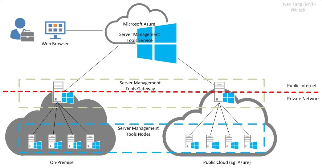 Microsoft Azure  Managing Nano Server With Server