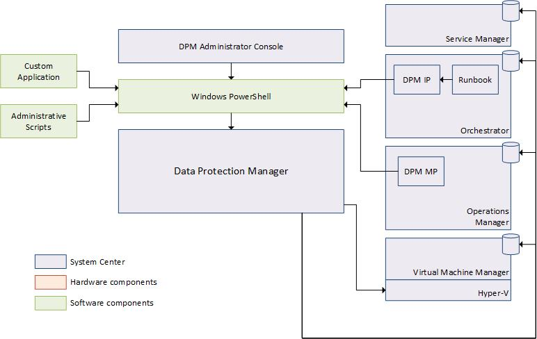System Center 2012 Integration Guide - Data Protection Manager - Technet Articles