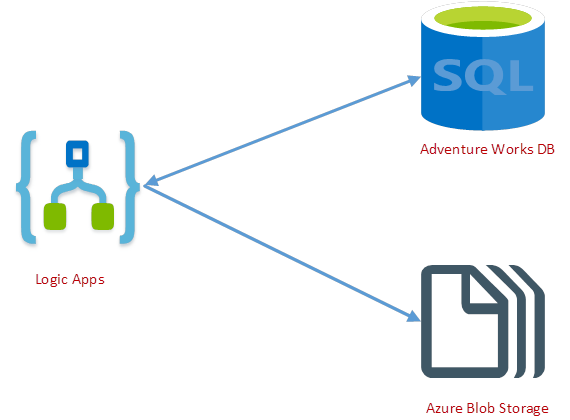 SQL Pagination for bulk data transfer with Logic Apps
