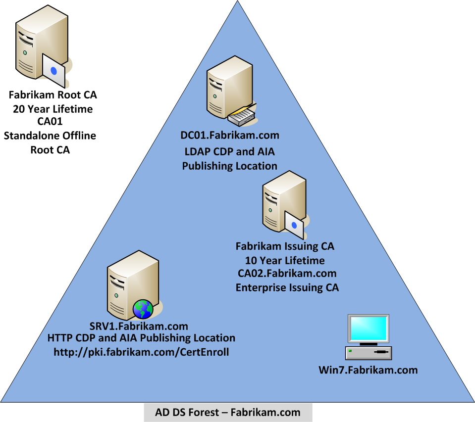 Ad cs step by step guide two tier pki hierarchy deployment test lab overview xflitez Images