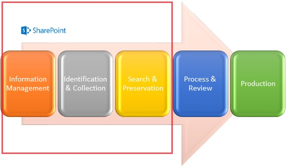e-Discovery and SharePoint 2013 - An Overview - TechNet Articles ...